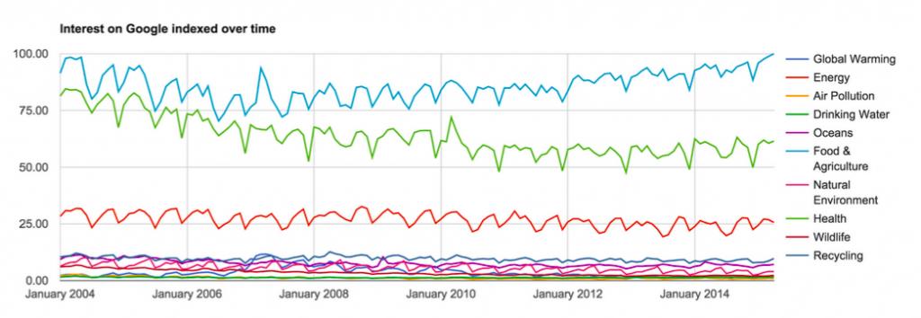 Big Data Snapshot
